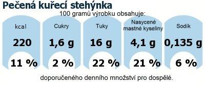 DDM (GDA) - doporučené denní množství energie a živin pro průměrného člověka (denní příjem 2000 kcal): Pečená kuřecí stehýnka