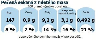 DDM (GDA) - doporučené denní množství energie a živin pro průměrného člověka (denní příjem 2000 kcal): Pečená sekaná z mletého masa