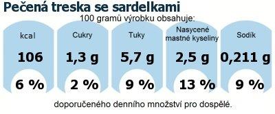 DDM (GDA) - doporučené denní množství energie a živin pro průměrného člověka (denní příjem 2000 kcal): Pečená treska se sardelkami