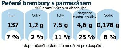 DDM (GDA) - doporučené denní množství energie a živin pro průměrného člověka (denní příjem 2000 kcal): Pečené brambory s parmezánem