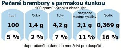 DDM (GDA) - doporučené denní množství energie a živin pro průměrného člověka (denní příjem 2000 kcal): Pečené brambory s parmskou šunkou