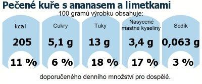 DDM (GDA) - doporučené denní množství energie a živin pro průměrného člověka (denní příjem 2000 kcal): Pečené kuře s ananasem a limetkami