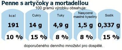 DDM (GDA) - doporučené denní množství energie a živin pro průměrného člověka (denní příjem 2000 kcal): Penne s artyčoky a mortadellou