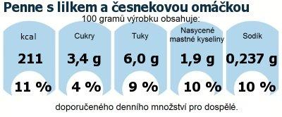 DDM (GDA) - doporučené denní množství energie a živin pro průměrného člověka (denní příjem 2000 kcal): Penne s lilkem a česnekovou omáčkou