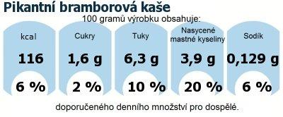 DDM (GDA) - doporučené denní množství energie a živin pro průměrného člověka (denní příjem 2000 kcal): Pikantní bramborová kaše