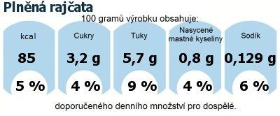 DDM (GDA) - doporučené denní množství energie a živin pro průměrného člověka (denní příjem 2000 kcal): Plněná rajčata
