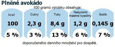 DDM (GDA) - doporučené denní množství energie a živin pro průměrného člověka (denní příjem 2000 kcal): Plněné avokádo
