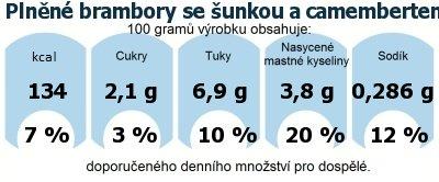 DDM (GDA) - doporučené denní množství energie a živin pro průměrného člověka (denní příjem 2000 kcal): Plněné brambory se šunkou a camembertem