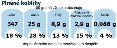 DDM (GDA) - doporučené denní množství energie a živin pro průměrného člověka (denní příjem 2000 kcal): Plněné koblihy