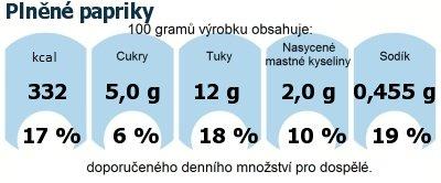 DDM (GDA) - doporučené denní množství energie a živin pro průměrného člověka (denní příjem 2000 kcal): Plněné papriky