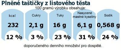 DDM (GDA) - doporučené denní množství energie a živin pro průměrného člověka (denní příjem 2000 kcal): Plněné taštičky z listového těsta