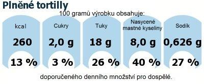 DDM (GDA) - doporučené denní množství energie a živin pro průměrného člověka (denní příjem 2000 kcal): Plněné tortilly