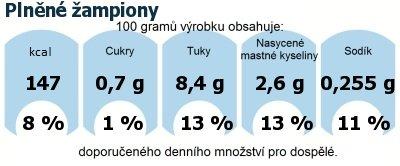 DDM (GDA) - doporučené denní množství energie a živin pro průměrného člověka (denní příjem 2000 kcal): Plněné žampiony