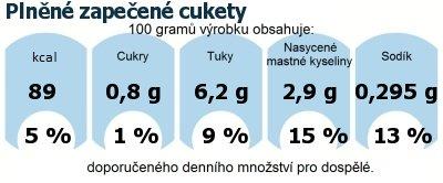 DDM (GDA) - doporučené denní množství energie a živin pro průměrného člověka (denní příjem 2000 kcal): Plněné zapečené cukety