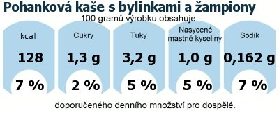 DDM (GDA) - doporučené denní množství energie a živin pro průměrného člověka (denní příjem 2000 kcal): Pohanková kaše s bylinkami a žampiony