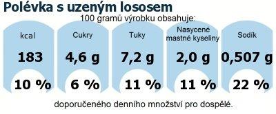 DDM (GDA) - doporučené denní množství energie a živin pro průměrného člověka (denní příjem 2000 kcal): Polévka s uzeným lososem