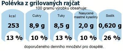 DDM (GDA) - doporučené denní množství energie a živin pro průměrného člověka (denní příjem 2000 kcal): Polévka z grilovaných rajčat