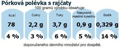 DDM (GDA) - doporučené denní množství energie a živin pro průměrného člověka (denní příjem 2000 kcal): Pórková polévka s rajčaty