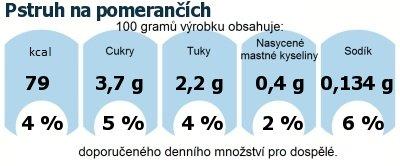DDM (GDA) - doporučené denní množství energie a živin pro průměrného člověka (denní příjem 2000 kcal): Pstruh na pomerančích