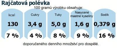 DDM (GDA) - doporučené denní množství energie a živin pro průměrného člověka (denní příjem 2000 kcal): Rajčatová polévka