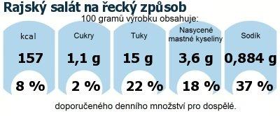 DDM (GDA) - doporučené denní množství energie a živin pro průměrného člověka (denní příjem 2000 kcal): Rajský salát na řecký způsob