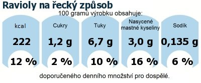 DDM (GDA) - doporučené denní množství energie a živin pro průměrného člověka (denní příjem 2000 kcal): Ravioly na řecký způsob