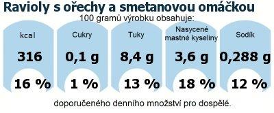 DDM (GDA) - doporučené denní množství energie a živin pro průměrného člověka (denní příjem 2000 kcal): Ravioly s ořechy a smetanovou omáčkou