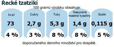 DDM (GDA) - doporučené denní množství energie a živin pro průměrného člověka (denní příjem 2000 kcal): Řecké tzatziki