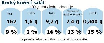 DDM (GDA) - doporučené denní množství energie a živin pro průměrného člověka (denní příjem 2000 kcal): Řecký kuřecí salát