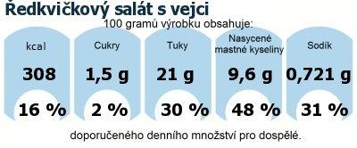 DDM (GDA) - doporučené denní množství energie a živin pro průměrného člověka (denní příjem 2000 kcal): Ředkvičkový salát s vejci