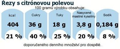 DDM (GDA) - doporučené denní množství energie a živin pro průměrného člověka (denní příjem 2000 kcal): Řezy s citrónovou polevou