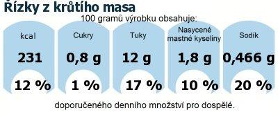 DDM (GDA) - doporučené denní množství energie a živin pro průměrného člověka (denní příjem 2000 kcal): Řízky z krůtího masa