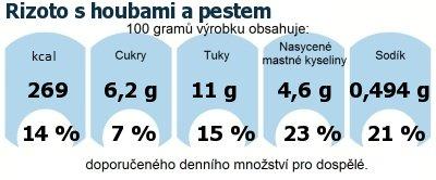 DDM (GDA) - doporučené denní množství energie a živin pro průměrného člověka (denní příjem 2000 kcal): Rizoto s houbami a pestem