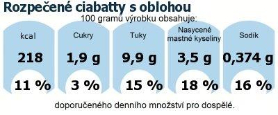 DDM (GDA) - doporučené denní množství energie a živin pro průměrného člověka (denní příjem 2000 kcal): Rozpečené ciabatty s oblohou