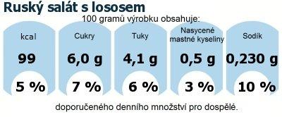 DDM (GDA) - doporučené denní množství energie a živin pro průměrného člověka (denní příjem 2000 kcal): Ruský salát s lososem