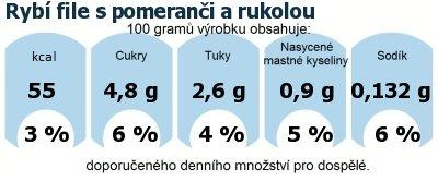 DDM (GDA) - doporučené denní množství energie a živin pro průměrného člověka (denní příjem 2000 kcal): Rybí file s pomeranči a rukolou