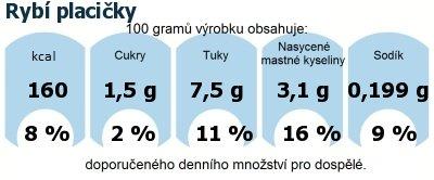 DDM (GDA) - doporučené denní množství energie a živin pro průměrného člověka (denní příjem 2000 kcal): Rybí placičky
