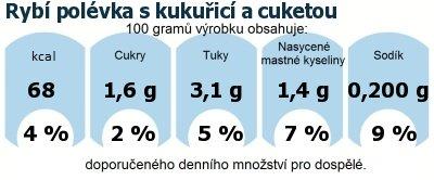 DDM (GDA) - doporučené denní množství energie a živin pro průměrného člověka (denní příjem 2000 kcal): Rybí polévka s kukuřicí a cuketou