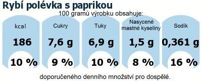 DDM (GDA) - doporučené denní množství energie a živin pro průměrného člověka (denní příjem 2000 kcal): Rybí polévka s paprikou