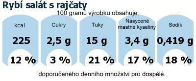 DDM (GDA) - doporučené denní množství energie a živin pro průměrného člověka (denní příjem 2000 kcal): Rybí salát s rajčaty