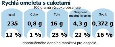 DDM (GDA) - doporučené denní množství energie a živin pro průměrného člověka (denní příjem 2000 kcal): Rychlá omeleta s cuketami