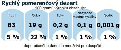 DDM (GDA) - doporučené denní množství energie a živin pro průměrného člověka (denní příjem 2000 kcal): Rychlý pomerančový dezert