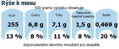 DDM (GDA) - doporučené denní množství energie a živin pro průměrného člověka (denní příjem 2000 kcal): Rýže k masu