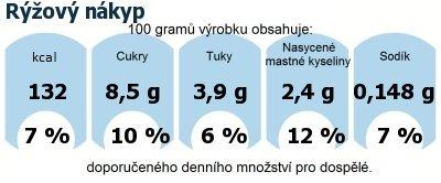 DDM (GDA) - doporučené denní množství energie a živin pro průměrného člověka (denní příjem 2000 kcal): Rýžový nákyp