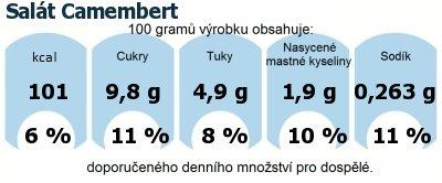 DDM (GDA) - doporučené denní množství energie a živin pro průměrného člověka (denní příjem 2000 kcal): Salát Camembert