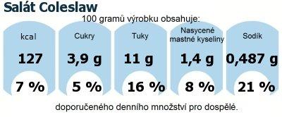 DDM (GDA) - doporučené denní množství energie a živin pro průměrného člověka (denní příjem 2000 kcal): Salát Coleslaw