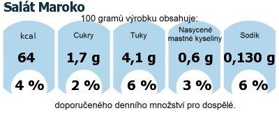DDM (GDA) - doporučené denní množství energie a živin pro průměrného člověka (denní příjem 2000 kcal): Salát Maroko