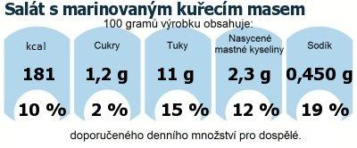 DDM (GDA) - doporučené denní množství energie a živin pro průměrného člověka (denní příjem 2000 kcal): Salát s marinovaným kuřecím masem