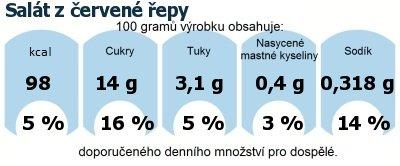 DDM (GDA) - doporučené denní množství energie a živin pro průměrného člověka (denní příjem 2000 kcal): Salát z červené řepy