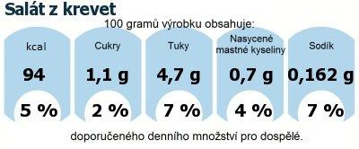 DDM (GDA) - doporučené denní množství energie a živin pro průměrného člověka (denní příjem 2000 kcal): Salát z krevet